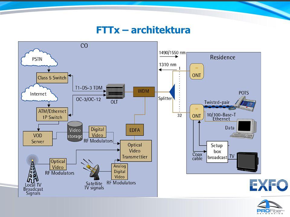 FTTx – architektura