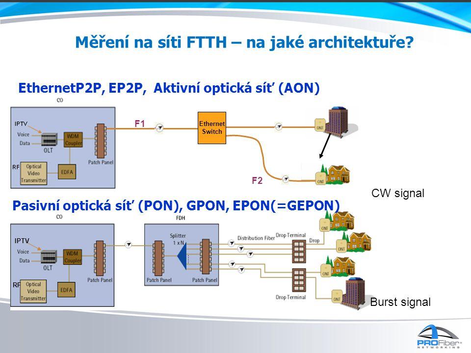 Měření na síti FTTH – na jaké architektuře.