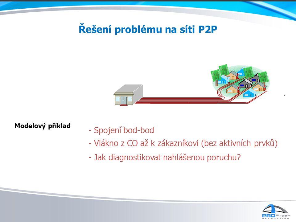 Řešení problému na síti P2P Modelový příklad - Spojení bod-bod - Vlákno z CO až k zákazníkovi (bez aktivních prvků) - Jak diagnostikovat nahlášenou poruchu?