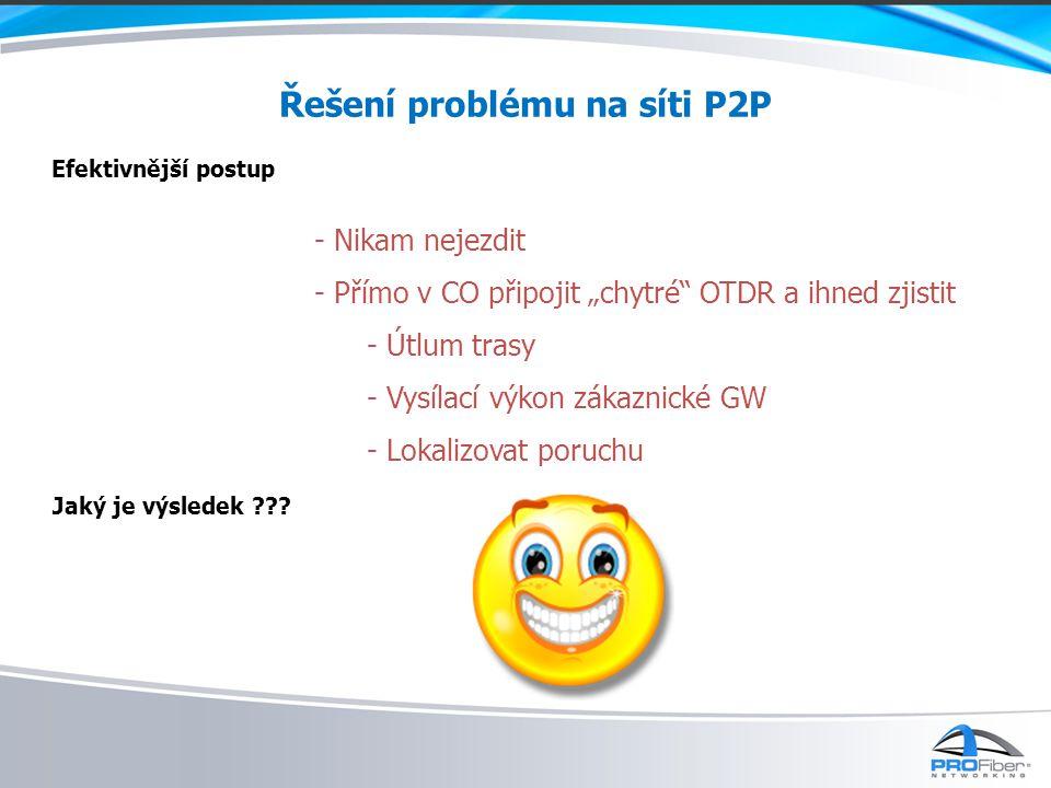 """Řešení problému na síti P2P Efektivnější postup - Nikam nejezdit - Přímo v CO připojit """"chytré OTDR a ihned zjistit - Útlum trasy - Vysílací výkon zákaznické GW - Lokalizovat poruchu Jaký je výsledek ???"""