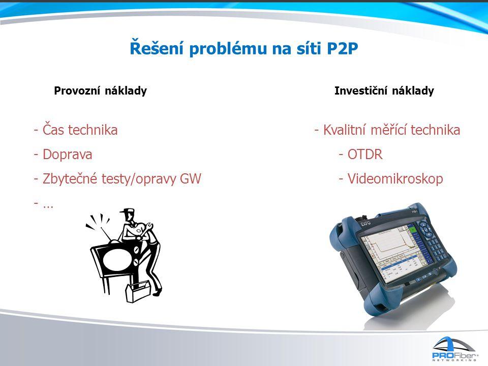 Řešení problému na síti P2P Provozní nákladyInvestiční náklady - Čas technika - Doprava - Zbytečné testy/opravy GW - … - Kvalitní měřící technika - OTDR - Videomikroskop