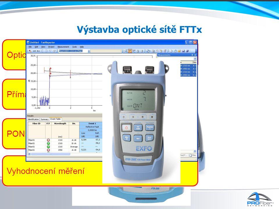 PON Powermeter Výstavba optické sítě FTTx Optický reflektometr OTDR Přímá metoda Vyhodnocení měření