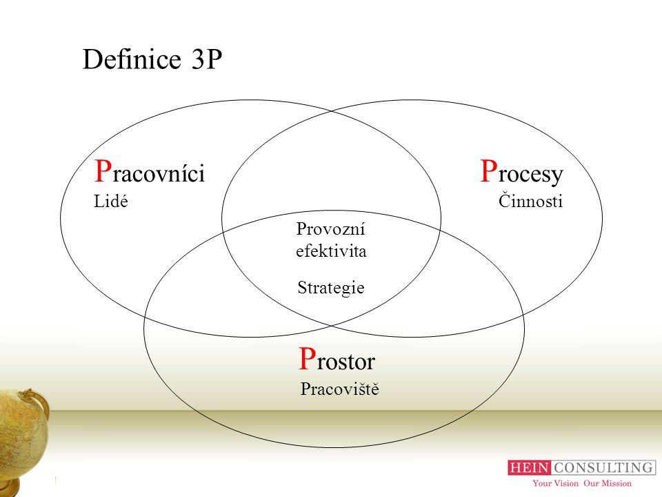 Definice 3P Provozní efektivita Strategie P rostor Pracoviště P rocesy Činnosti P racovníci Lidé