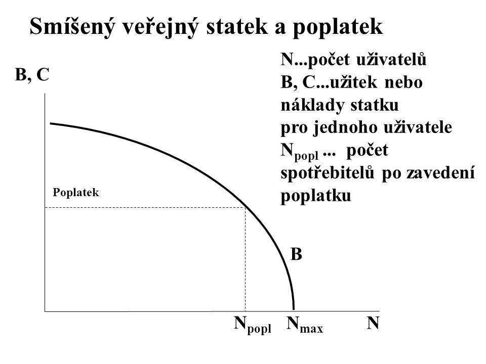 Smíšený veřejný statek a poplatek N N...počet uživatelů B, C...užitek nebo náklady statku pro jednoho uživatele N popl... počet spotřebitelů po zavede