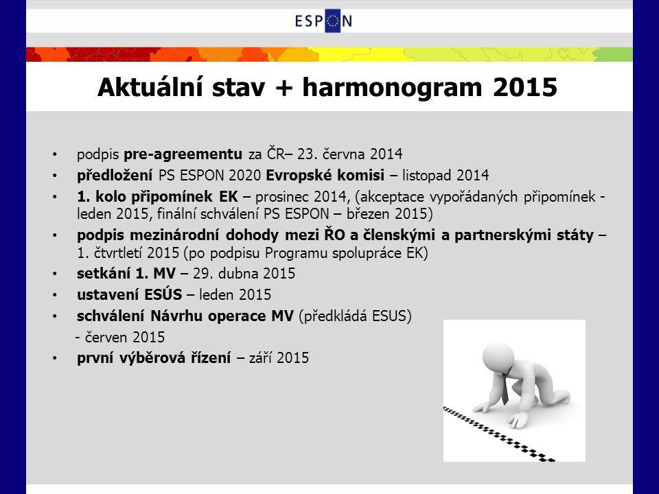 Aktuální stav + harmonogram 2015 podpis pre-agreementu za ČR– 23. června 2014 předložení PS ESPON 2020 Evropské komisi – listopad 2014 1. kolo připomí