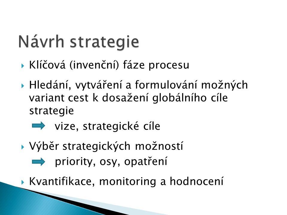  Klíčová (invenční) fáze procesu  Hledání, vytváření a formulování možných variant cest k dosažení globálního cíle strategie vize, strategické cíle  Výběr strategických možností priority, osy, opatření  Kvantifikace, monitoring a hodnocení