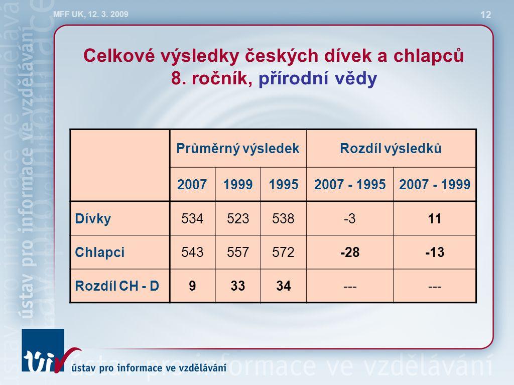MFF UK, 12. 3. 2009 12 Celkové výsledky českých dívek a chlapců 8. ročník, přírodní vědy Průměrný výsledekRozdíl výsledků 2007199919952007 - 19952007