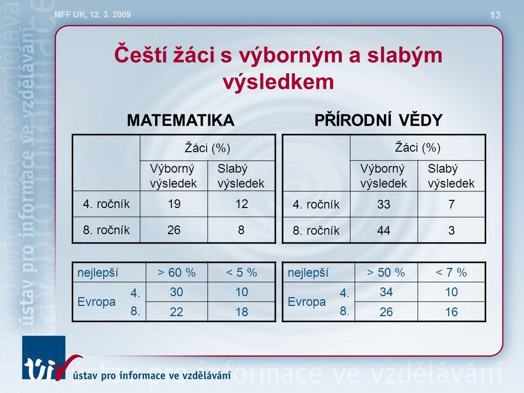 MFF UK, 12. 3. 2009 13 Čeští žáci s výborným a slabým výsledkem Žáci (%) Výborný výsledek Slabý výsledek 4. ročník1912 8. ročník268 Žáci (%) Výborný v