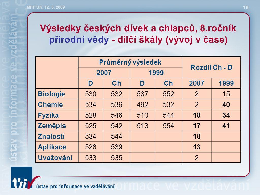 MFF UK, 12. 3. 2009 19 Výsledky českých dívek a chlapců, 8.ročník přírodní vědy - dílčí škály (vývoj v čase) Průměrný výsledek Rozdíl Ch - D 20071999