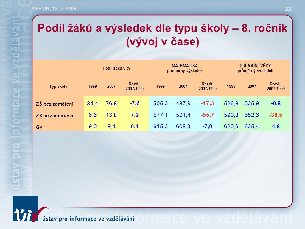 MFF UK, 12. 3. 2009 22 Podíl žáků a výsledek dle typu školy – 8. ročník (vývoj v čase) Podíl žáků v % MATEMATIKA průměrný výsledek PŘÍRODNÍ VĚDY průmě