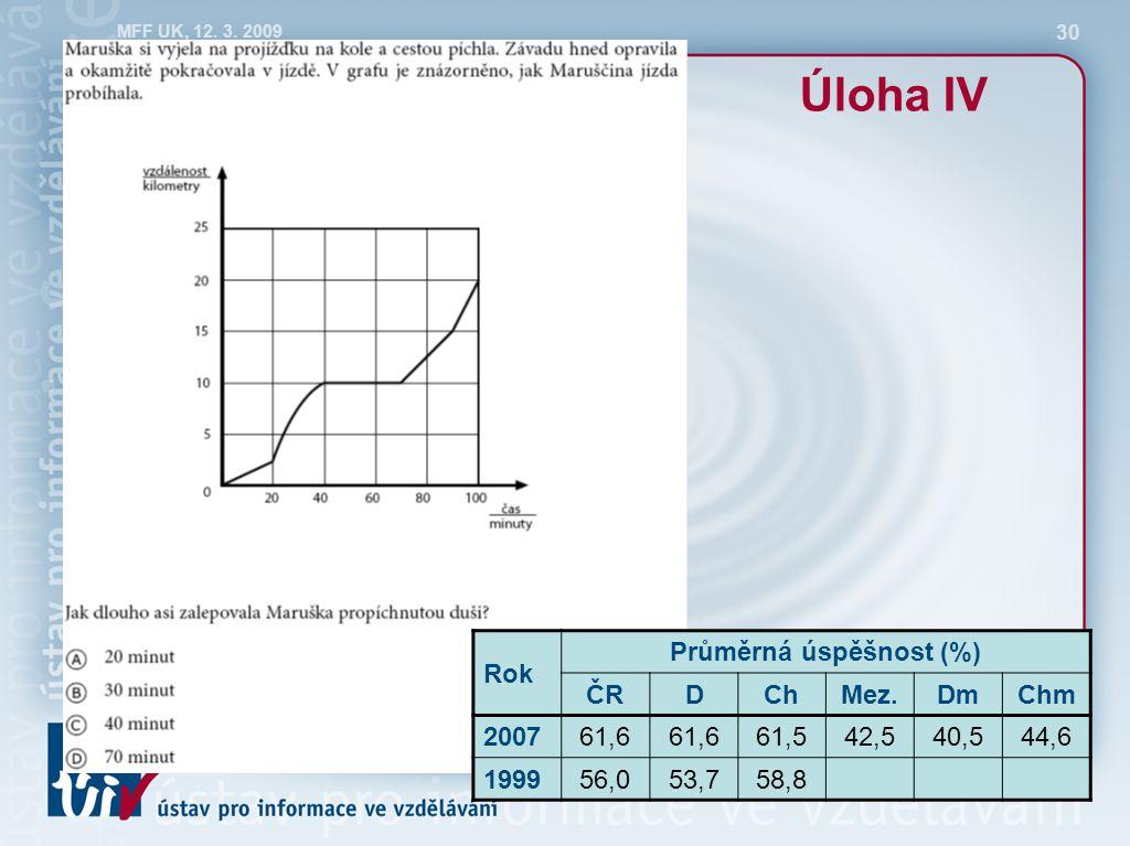 MFF UK, 12. 3. 2009 30 Úloha IV Rok Průměrná úspěšnost (%) ČRDChMez.DmChm 200761,6 61,542,540,544,6 199956,053,758,8