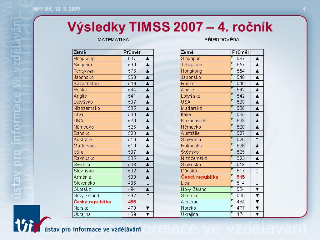 MFF UK, 12. 3. 2009 15 Oblasti učiva – matematika, 8. ročník (vývoj v čase)