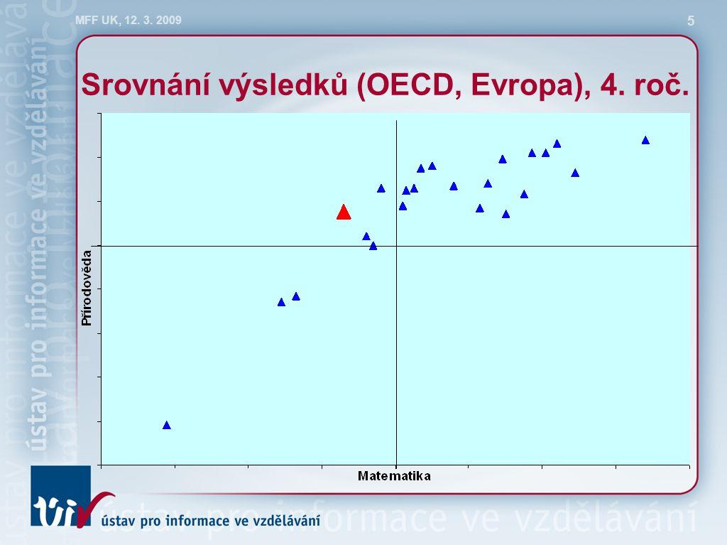 MFF UK, 12. 3. 2009 5 Srovnání výsledků (OECD, Evropa), 4. roč.