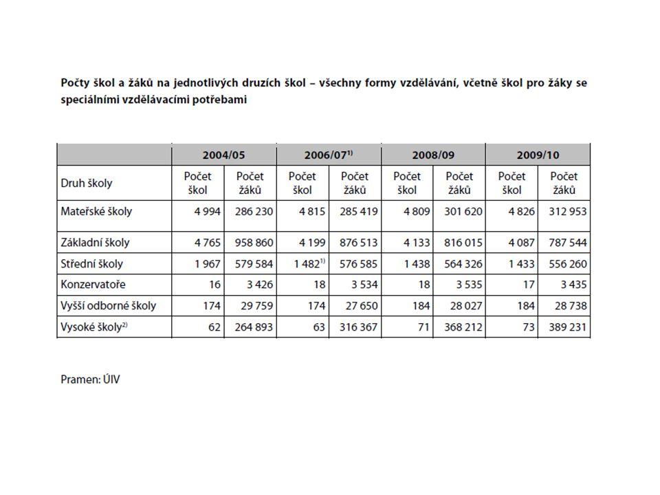 Získávání prostředků ze soukromých zdrojů Autonomní v získávání, omezená volba využití… Autonomní – Belgie, Itálie – dary, příjmy z pronájmu, půjčky; Irsko, UK – mimo půjčky Není povoleno – Island Neautonomní – Německo,, Irsko (1), Francie (1), Kypr, Lucembursko,