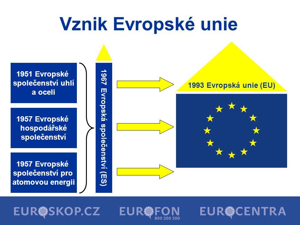 1951 Evropské společenství uhlí a oceli 1957 Evropské hospodářské společenství 1957 Evropské společenství pro atomovou energii Vznik Evropské unie 196