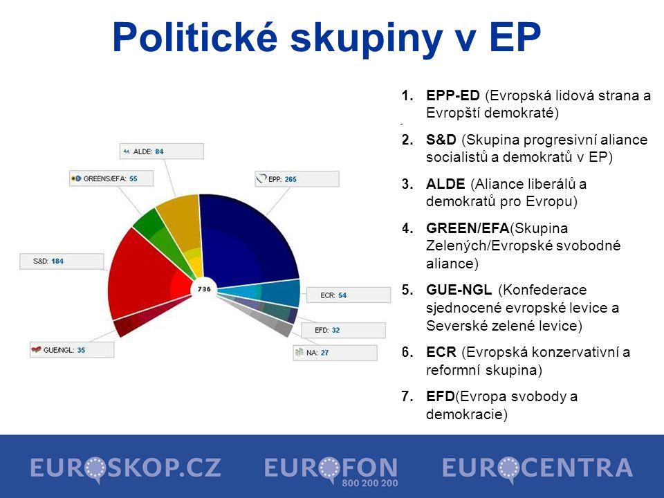 Politické skupiny v EP 1.EPP-ED (Evropská lidová strana a Evropští demokraté) 2.S&D (Skupina progresivní aliance socialistů a demokratů v EP) 3.ALDE (