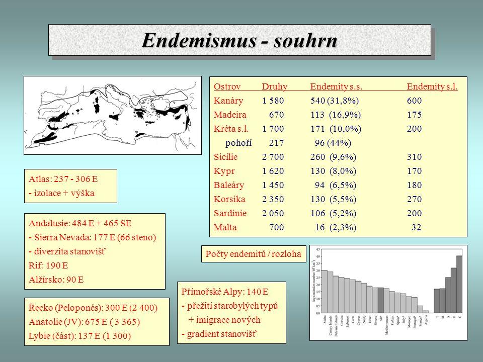 Endemismus - souhrn Atlas: 237 - 306 E - izolace + výška Andalusie: 484 E + 465 SE - Sierra Nevada: 177 E (66 steno) - diverzita stanovišť Rif: 190 E