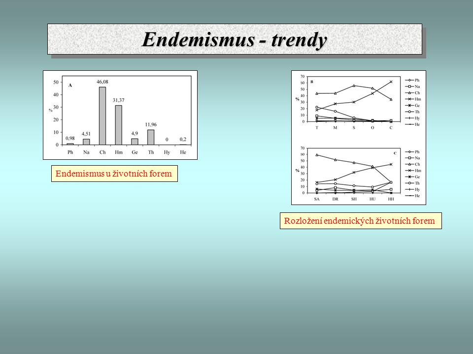 Endemismus - trendy Endemismus u životních forem Rozložení endemických životních forem
