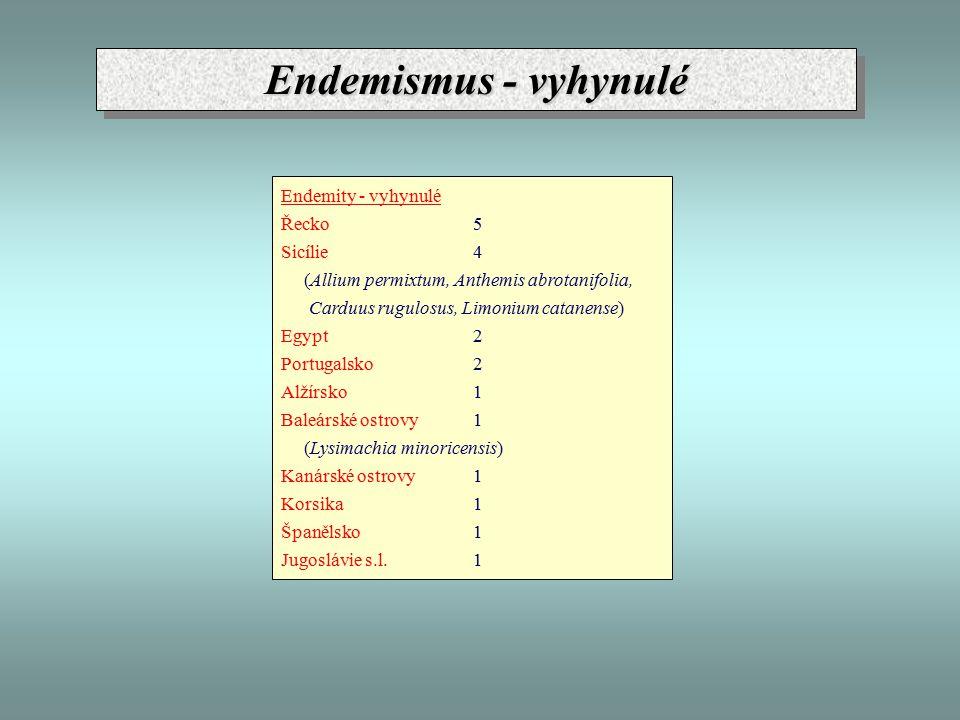 Endemismus - vyhynulé Endemity - vyhynulé Řecko5 Sicílie4 (Allium permixtum, Anthemis abrotanifolia, Carduus rugulosus, Limonium catanense) Egypt2 Portugalsko2 Alžírsko1 Baleárské ostrovy1 (Lysimachia minoricensis) Kanárské ostrovy1 Korsika1 Španělsko1 Jugoslávie s.l.1
