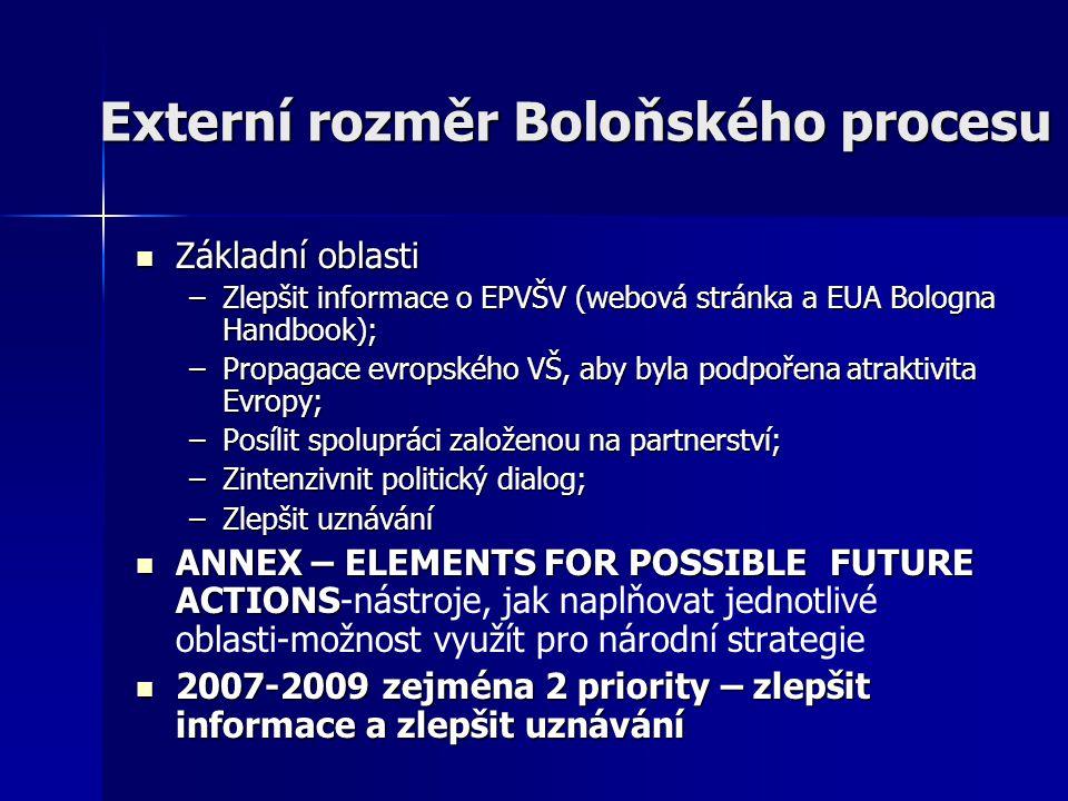 Externí rozměr Boloňského procesu Základní oblasti Základní oblasti –Zlepšit informace o EPVŠV (webová stránka a EUA Bologna Handbook); –Propagace evropského VŠ, aby byla podpořena atraktivita Evropy; –Posílit spolupráci založenou na partnerství; –Zintenzivnit politický dialog; –Zlepšit uznávání ANNEX – ELEMENTS FOR POSSIBLE FUTURE ACTIONS ANNEX – ELEMENTS FOR POSSIBLE FUTURE ACTIONS-nástroje, jak naplňovat jednotlivé oblasti-možnost využít pro národní strategie 2007-2009 zejména 2 priority – zlepšit informace a zlepšit uznávání 2007-2009 zejména 2 priority – zlepšit informace a zlepšit uznávání