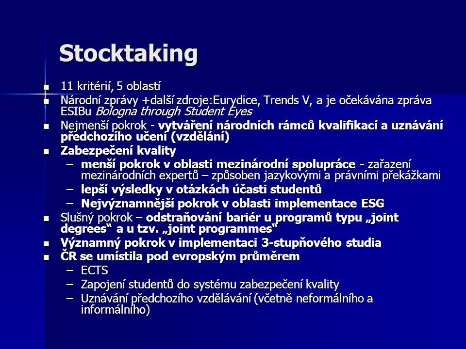 Rank order of indicators for 2007 stocktaking
