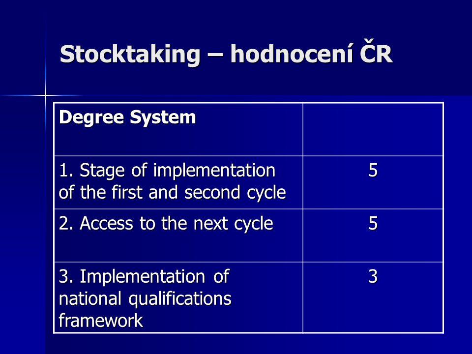 Stocktaking – hodnocení ČR Degree System 1.