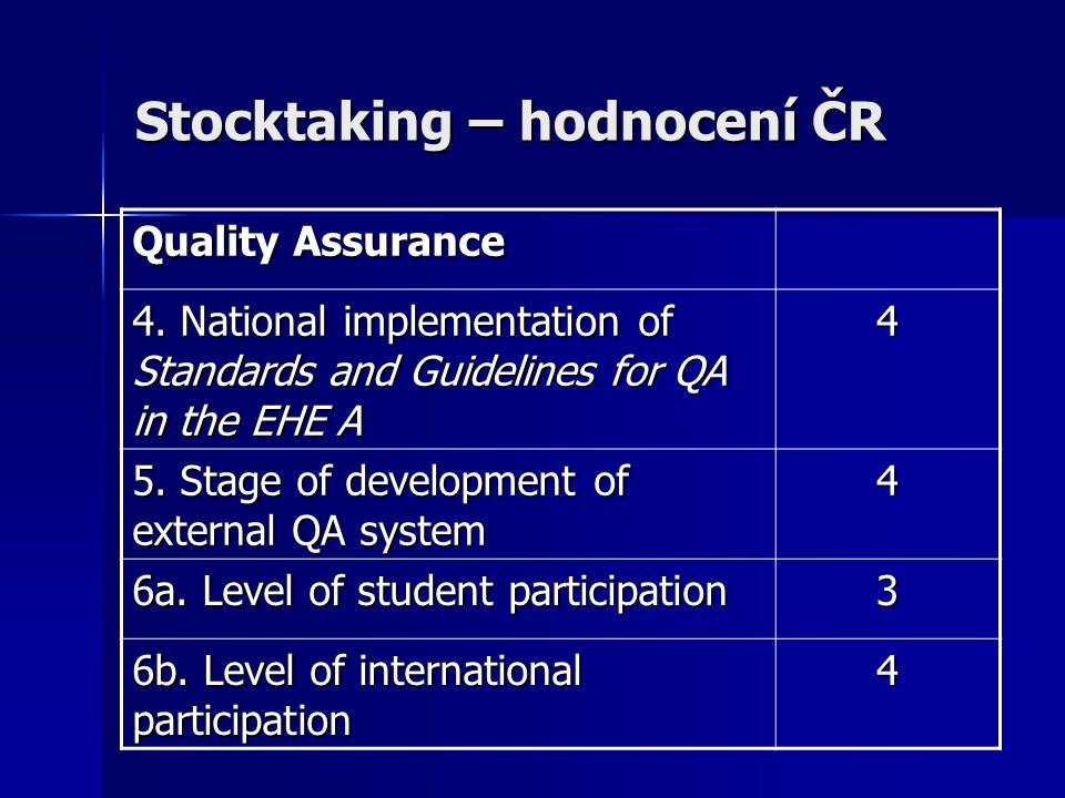 Stocktaking – hodnocení ČR Quality Assurance 4. National implementation of Standards and Guidelines for QA in the EHE A 4 5. Stage of development of e