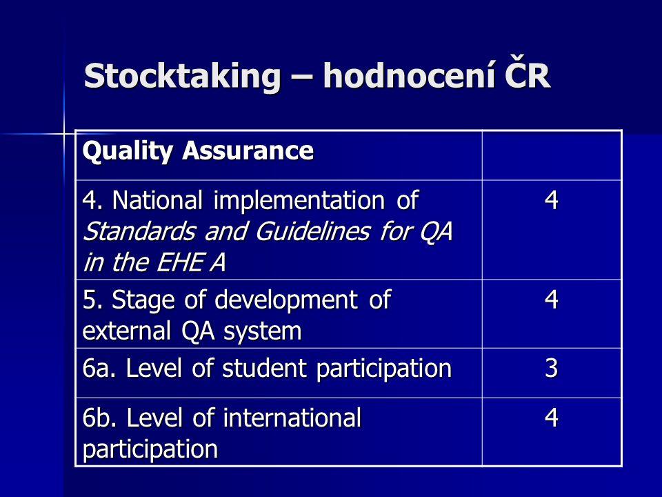 Stocktaking – hodnocení ČR Quality Assurance 4.