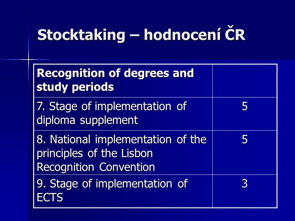 Stocktaking – hodnocení ČR Lifelong learning 10.Recognition of prior learning 2 Joint degrees 11.