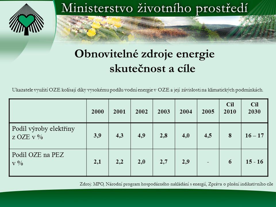 Ukazatele využití OZE kolísají díky vysokému podílu vodní energie v OZE a její závislosti na klimatických podmínkách. Obnovitelné zdroje energie skute