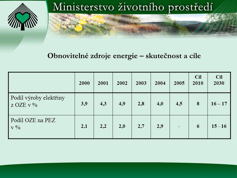Obnovitelné zdroje energie – skutečnost a cíle 200020012002200320042005 Cíl 2010 Cíl 2030 Podíl výroby elektřiny z OZE v % 3,94,34,92,84,04,5816 – 17