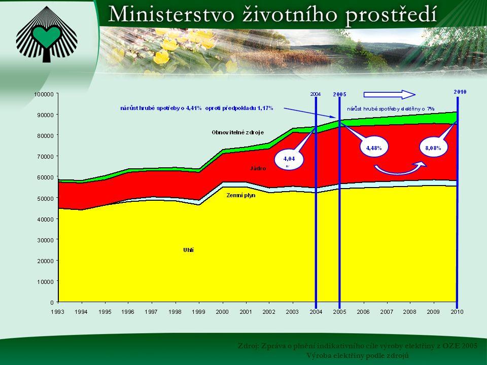 Zdroj: Zpráva o plnění indikativního cíle výroby elektřiny z OZE 2005 Výroba elektřiny podle zdrojů