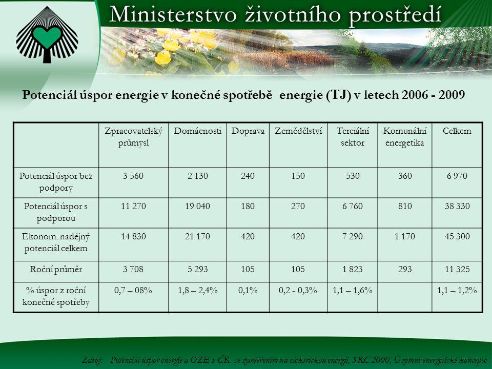 Zdroj:Potenciál úspor energie a OZE v ČR se zaměřením na elektrickou energii, SRC 2000, Územní energetické koncepce Zpracovatelský průmysl DomácnostiD