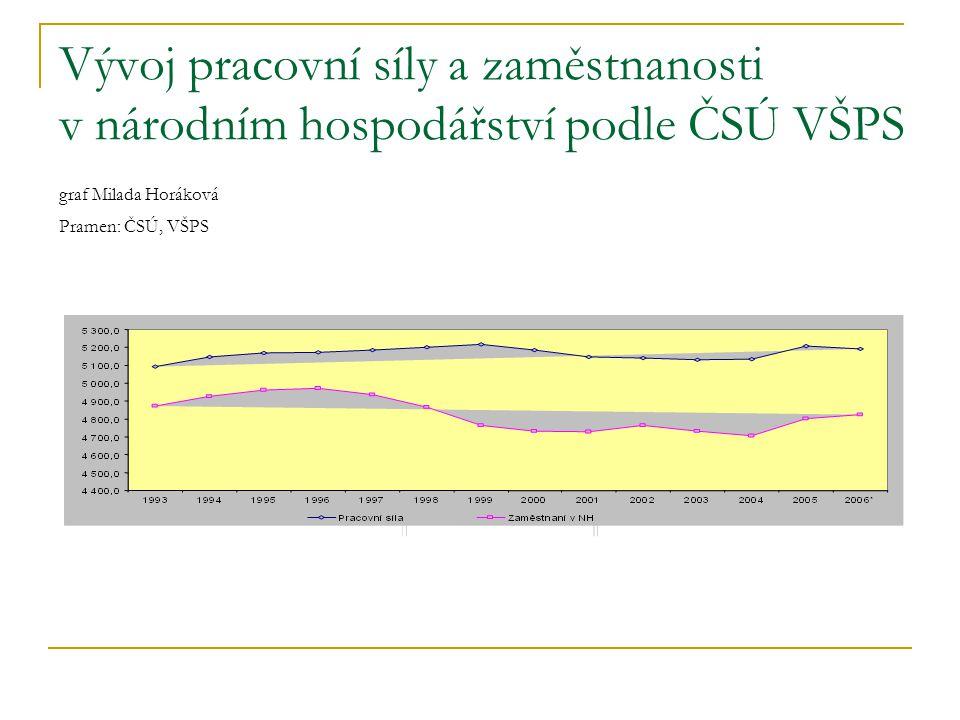 Vývoj pracovní síly a zaměstnanosti v národním hospodářství podle ČSÚ VŠPS graf Milada Horáková Pramen: ČSÚ, VŠPS