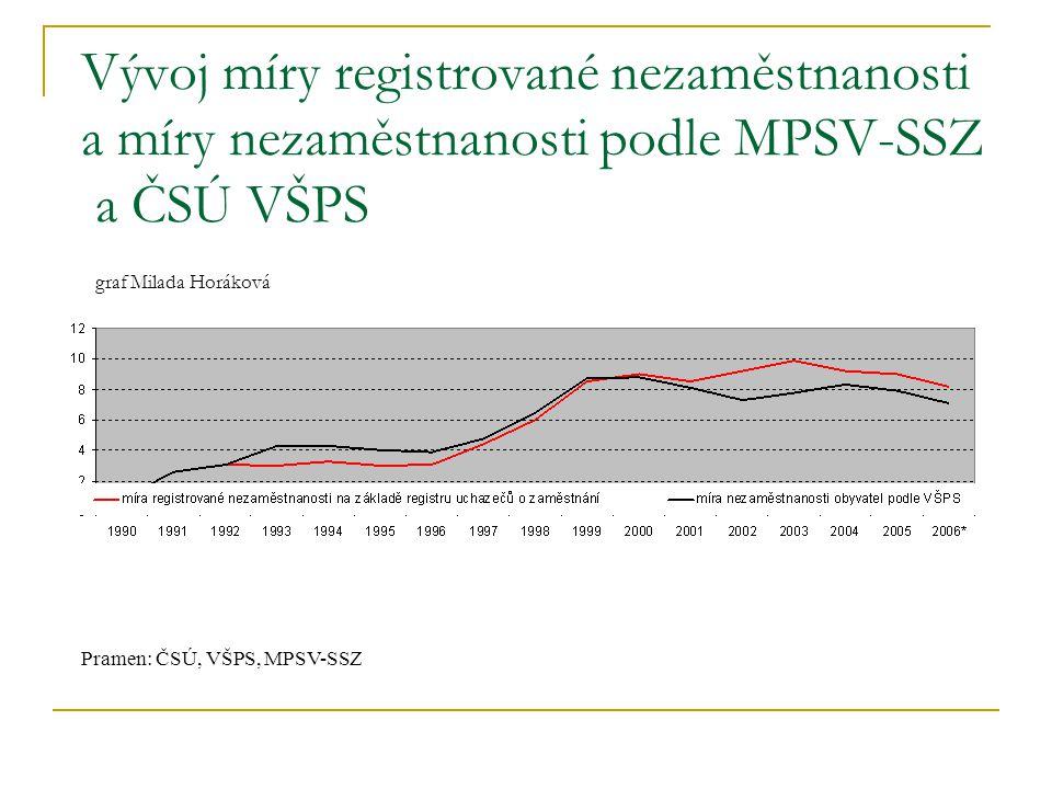Vývoj míry registrované nezaměstnanosti a míry nezaměstnanosti podle MPSV-SSZ a ČSÚ VŠPS graf Milada Horáková Pramen: ČSÚ, VŠPS, MPSV-SSZ