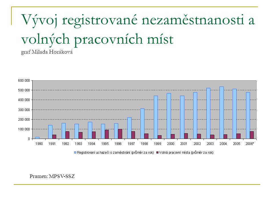 Vývoj registrované nezaměstnanosti a volných pracovních míst graf Milada Horáková Pramen: MPSV-SSZ