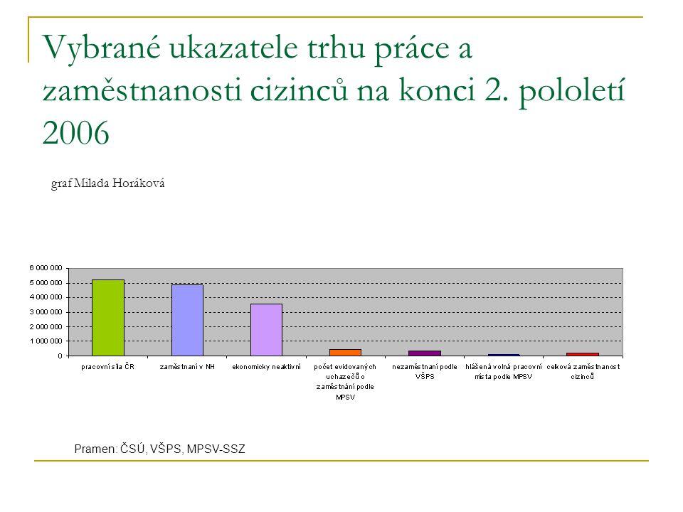 Vybrané ukazatele trhu práce a zaměstnanosti cizinců na konci 2. pololetí 2006 graf Milada Horáková Pramen: ČSÚ, VŠPS, MPSV-SSZ