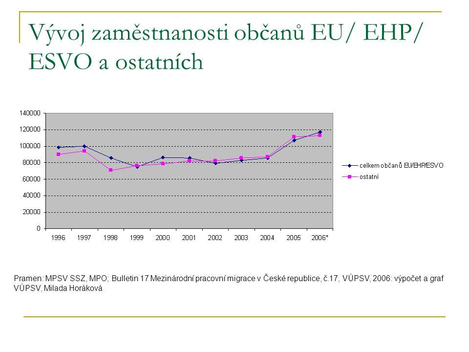 Vývoj zaměstnanosti občanů EU/ EHP/ ESVO a ostatních Pramen: MPSV SSZ, MPO; Bulletin 17 Mezinárodní pracovní migrace v České republice, č.17, VÚPSV, 2006: výpočet a graf VÚPSV, Milada Horáková