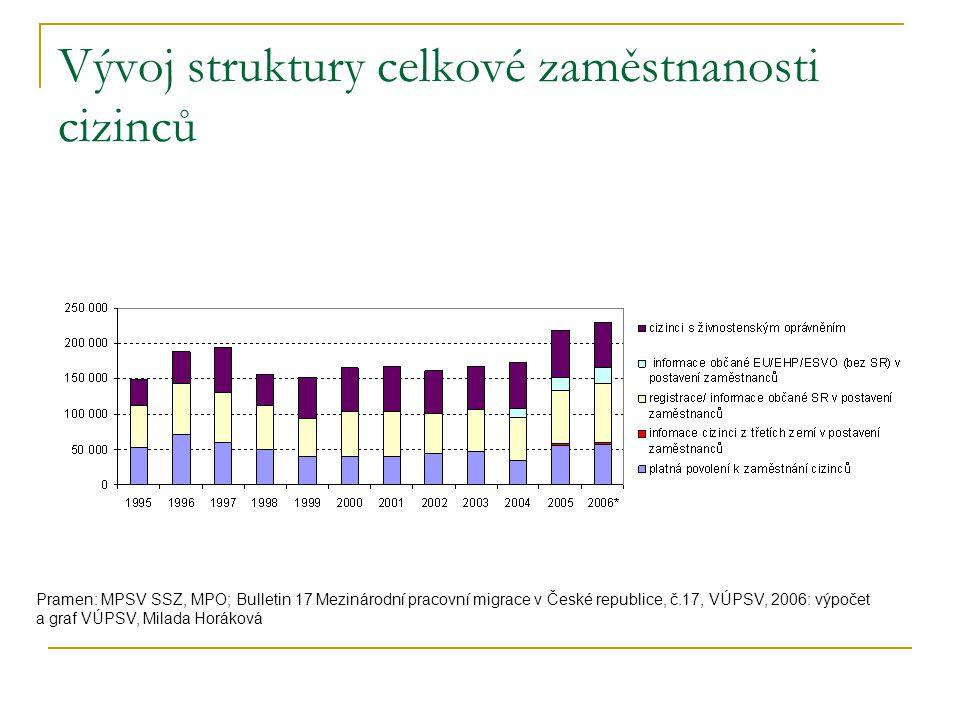 Vývoj struktury celkové zaměstnanosti cizinců Pramen: MPSV SSZ, MPO; Bulletin 17 Mezinárodní pracovní migrace v České republice, č.17, VÚPSV, 2006: výpočet a graf VÚPSV, Milada Horáková