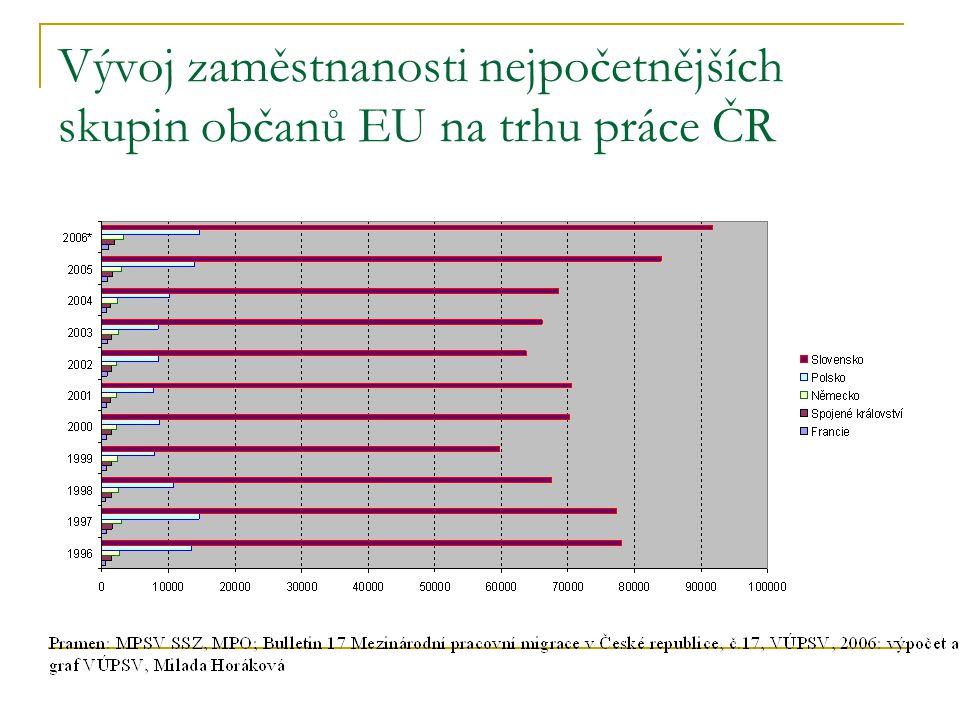 Vývoj zaměstnanosti nejpočetnějších skupin občanů EU na trhu práce ČR
