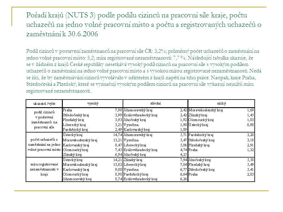Pořadí krajů (NUTS 3) podle podílu cizinců na pracovní síle kraje, počtu uchazečů na jedno volné pracovní místo a počtu a registrovaných uchazečů o za