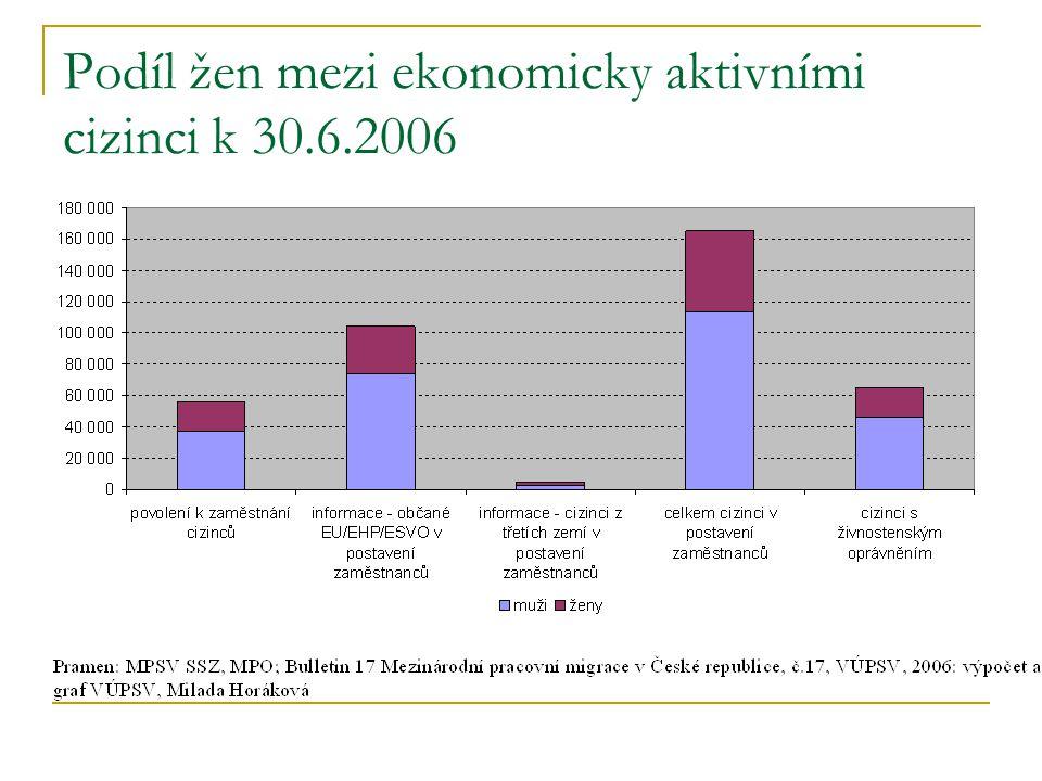 Podíl žen mezi ekonomicky aktivními cizinci k 30.6.2006