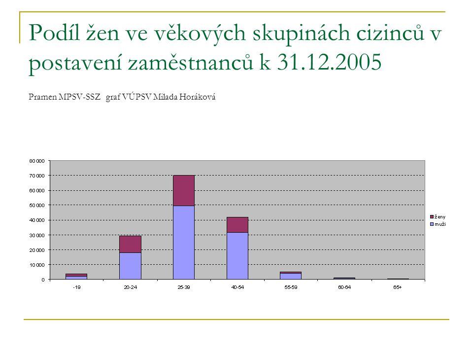 Podíl žen ve věkových skupinách cizinců v postavení zaměstnanců k 31.12.2005 Pramen MPSV-SSZ graf VÚPSV Milada Horáková