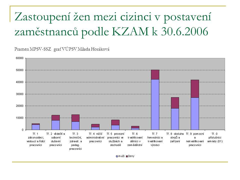 Zastoupení žen mezi cizinci v postavení zaměstnanců podle KZAM k 30.6.2006 Pramen MPSV-SSZ graf VÚPSV Milada Horáková