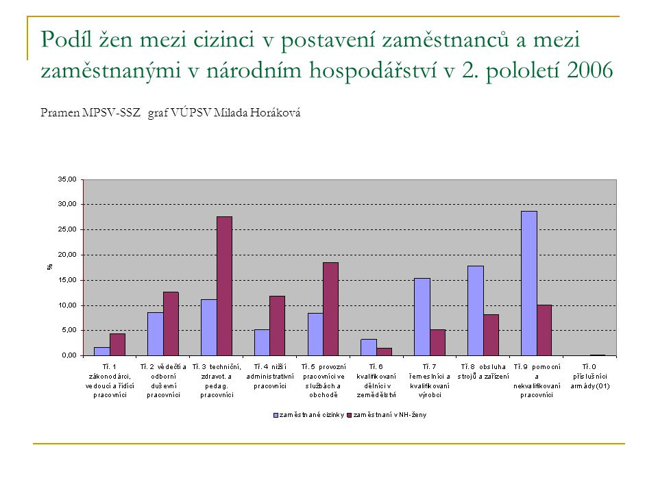 Podíl žen mezi cizinci v postavení zaměstnanců a mezi zaměstnanými v národním hospodářství v 2. pololetí 2006 Pramen MPSV-SSZ graf VÚPSV Milada Horáko