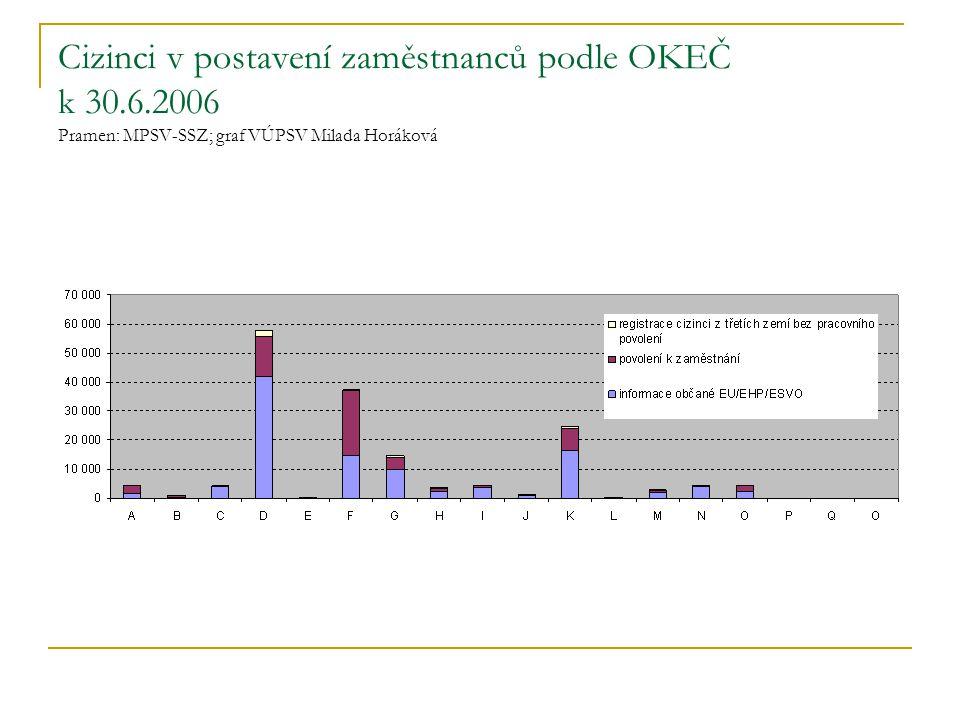 Cizinci v postavení zaměstnanců podle OKEČ k 30.6.2006 Pramen: MPSV-SSZ; graf VÚPSV Milada Horáková
