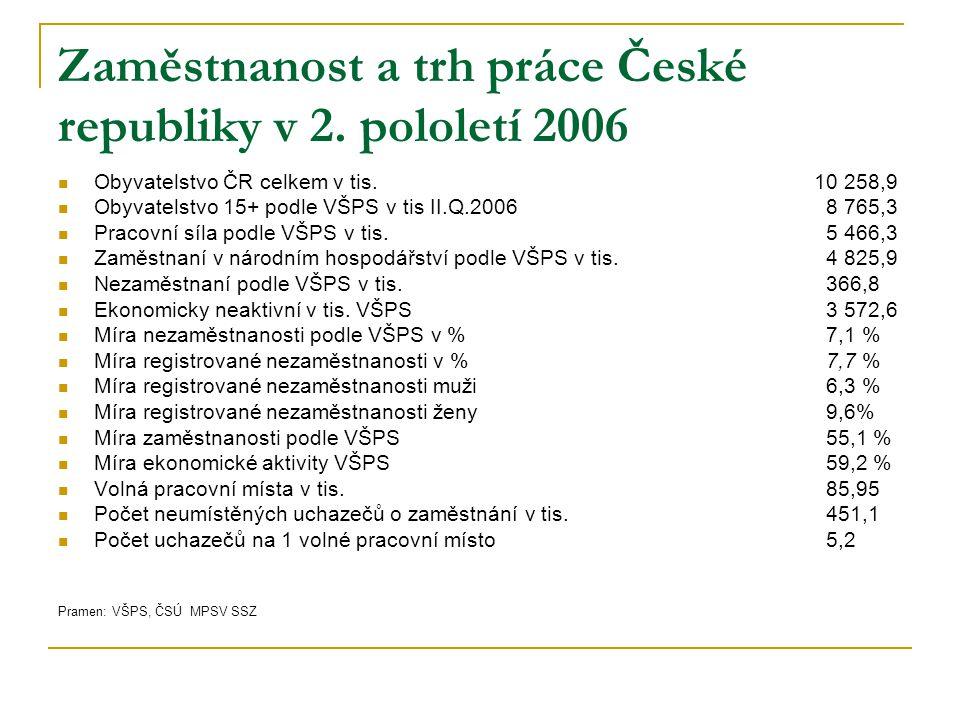 Zaměstnanost a trh práce České republiky v 2. pololetí 2006 Obyvatelstvo ČR celkem v tis. 10 258,9 Obyvatelstvo 15+ podle VŠPS v tis II.Q.20068 765,3