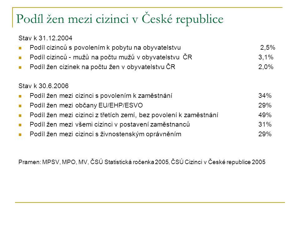Podíl žen mezi cizinci v České republice Stav k 31.12.2004 Podíl cizinců s povolením k pobytu na obyvatelstvu 2,5% Podíl cizinců - mužů na počtu mužů v obyvatelstvu ČR 3,1% Podíl žen cizinek na počtu žen v obyvatelstvu ČR 2,0% Stav k 30.6.2006 Podíl žen mezi cizinci s povolením k zaměstnání 34% Podíl žen mezi občany EU/EHP/ESVO 29% Podíl žen mezi cizinci z třetích zemí, bez povolení k zaměstnání 49% Podíl žen mezi všemi cizinci v postavení zaměstnanců 31% Podíl žen mezi cizinci s živnostenským oprávněním 29% Pramen: MPSV, MPO, MV, ČSÚ Statistická ročenka 2005, ČSÚ Cizinci v České republice 2005