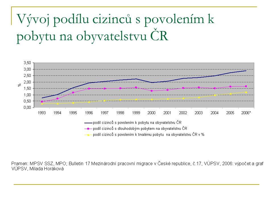 Vývoj podílu cizinců s povolením k pobytu na obyvatelstvu ČR