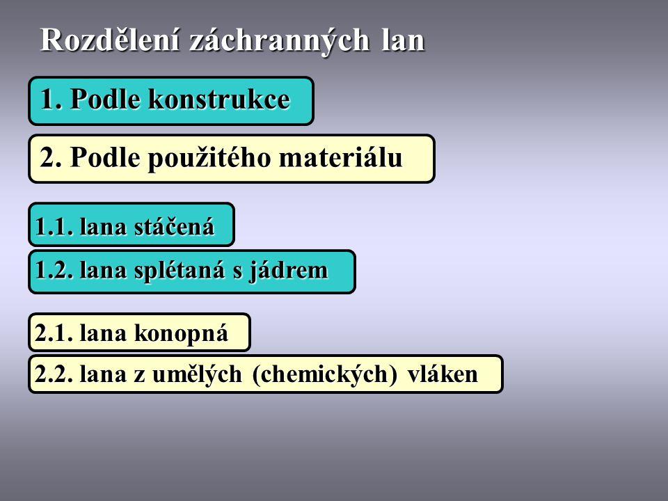 1. Podle konstrukce Rozdělení záchranných lan 2. Podle použitého materiálu 1.1. lana stáčená 1.2. lana splétaná s jádrem 2.1. lana konopná 2.2. lana z